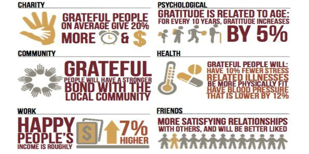 infographic on how gratitude can benefit you
